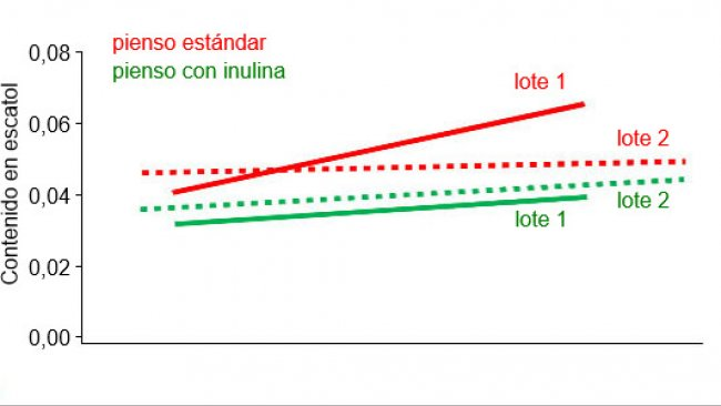Figura 1.- Concentración de escatol (ppm) en ambas tandas con alimentación estándar y con alimentación con suplemento de inulina, según el valor genético de mejora (Estimated Breeding Value). (M. Hortós; J. A. García-Regueiro; E. Esteve; R. Lizardo; P. Knap and A. Diestre (2015).