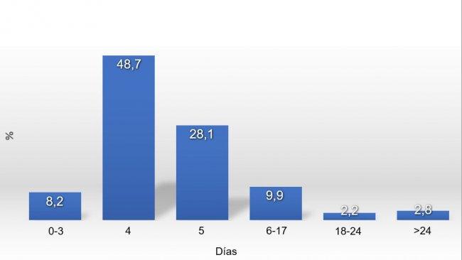 Gráfico 1. Distribución del IDC en 2017
