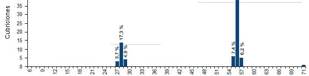 Distribution of returns per return interval