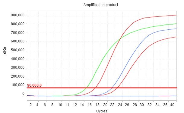 The smaller the Cq value, the higher the initial concentration of the parameter studied in the sample.