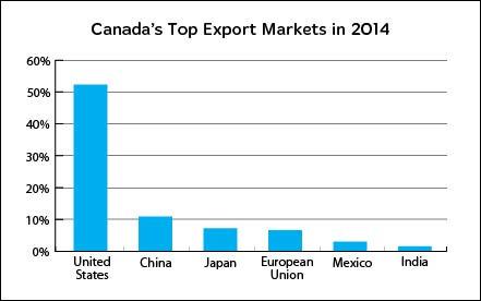 canada top export markets