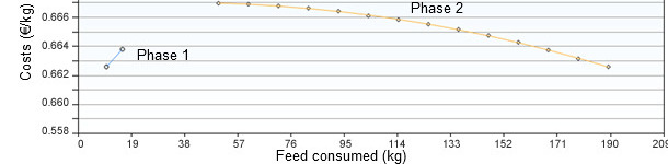Feed consumption in phases 1 and 2 optimized by costs
