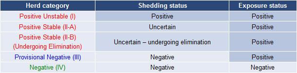 Classifying swine herds by PRRS virus status