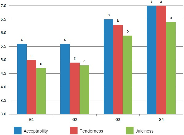 Acceptability, tenderness and juiciness scores