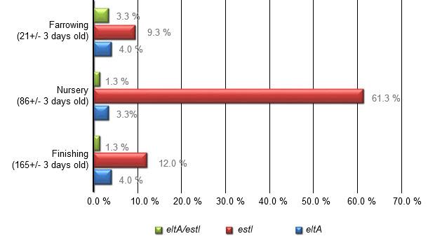 Prevalence of eltA and estI