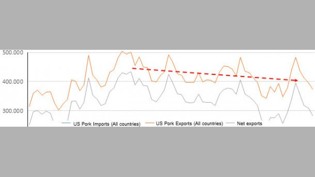 PORK: Monthly US Trade, Exports and Imports