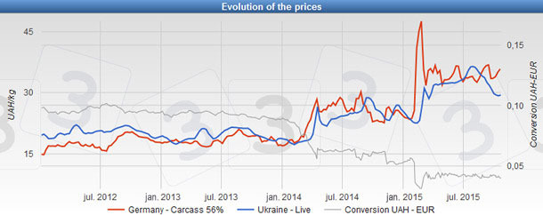Pig price in Ukraine and Germany and conversion rate UAH/€ since 2012
