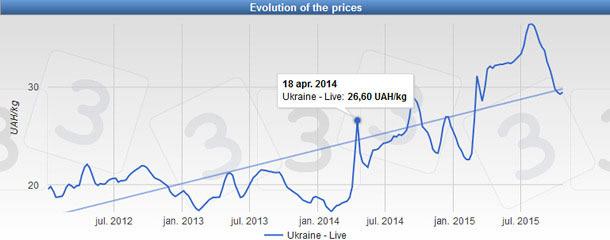 Ukrainian weekly pig price (UAH/kg LW) since 2012