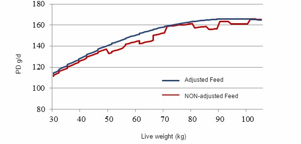 Average daily consumption (ADC) of feed in two different situations