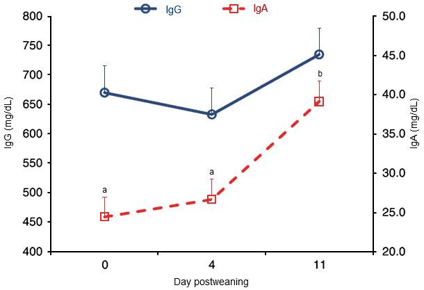 Concentrations of plasma IgG and IgA