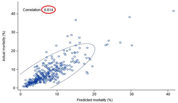 Actual vs predicted mortality (95% prediction ellipse)