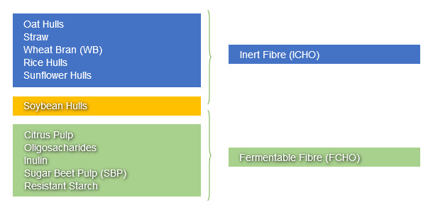 Classification of feed ingredients based on the ICHO or the FCHO contribution in PW piglet diets