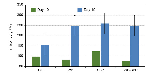 Concentration of short-chain fatty acid on colon digesta of piglets 10 and 15 days after weaning fed 4 different experimental diets
