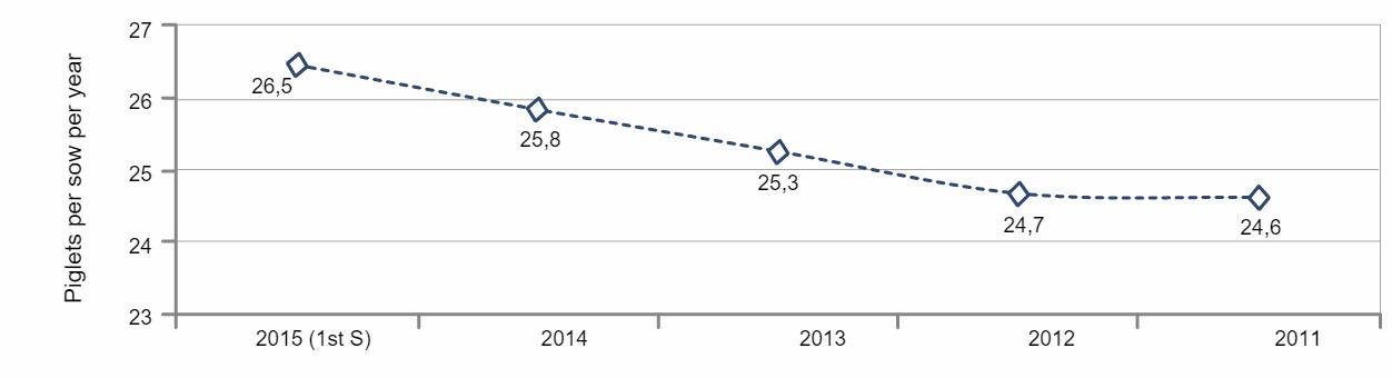 Piglets per sow per year
