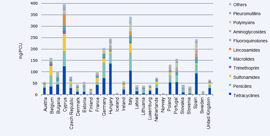 Sales of veterinary antimicrobial agents in 25 EU/EEA countries in 2011
