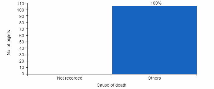 Pre-weaning mortality by cause of death. The graph shows a farm that records deaths incorrectly.