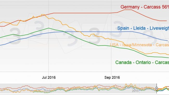 The prices of pork in the USA and Canada are much lower than in Europe