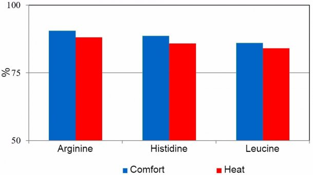 Apparent amino acid digestibility in pigs exposed to  comfort ambient temperature (24 ± 2 °C) or heat stress (daily variation of 30 to 42 °C).
