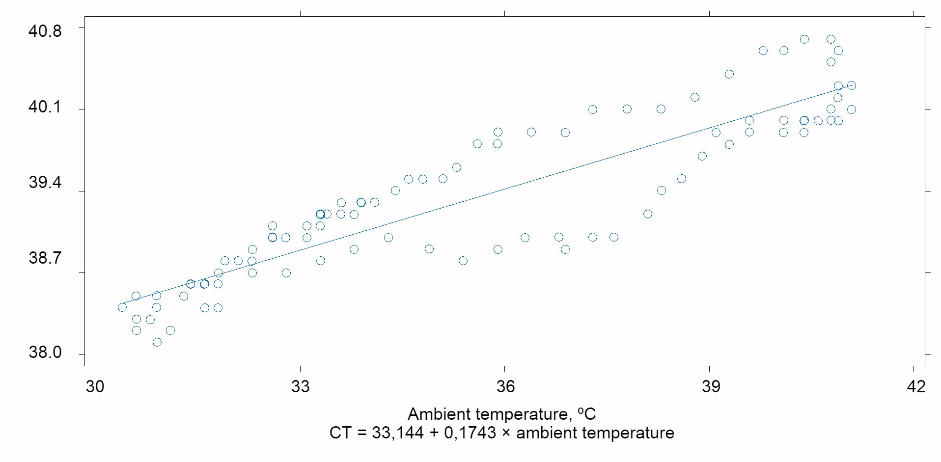 530+Effect of heat stress on amino acid digestibility in pigs ...