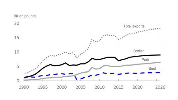 U.S. meat exports