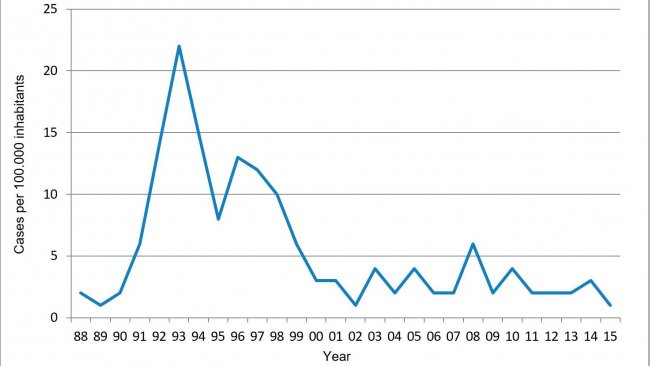 Figure 1. Annual incidence of human salmonellosis from Danish pork (Annual Report, Danish Zoonosis Centre)