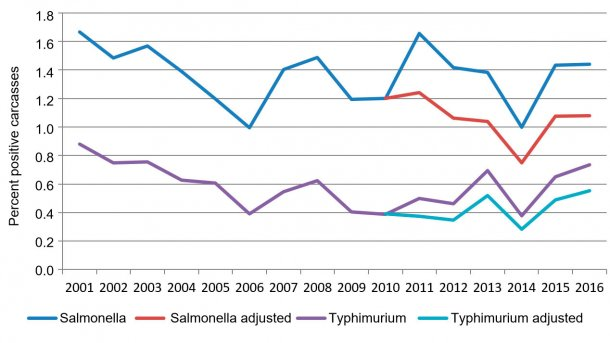 Figure 2. Percent salmonella positive carcasses per year.