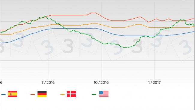 Pig price trend in the main European markets in comparison with the USA.
