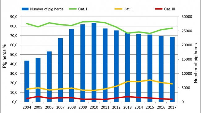 Figure 4. Evolution of the number of pig herds under the German Serological Salmonella Monitoring programme according to its prevalence.