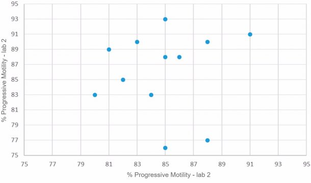 Figure 2. Progressive motility (%) of similar semen doses analysed in two different laboratories with the same motility analysis system.