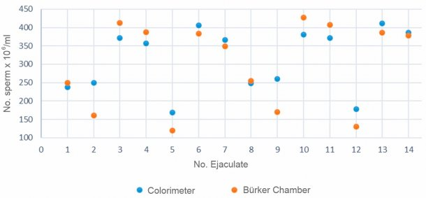Figure 2. Comparison of the calculated sperm concentration between a colorimeter and the Bürker's chamber for the same semen samples.