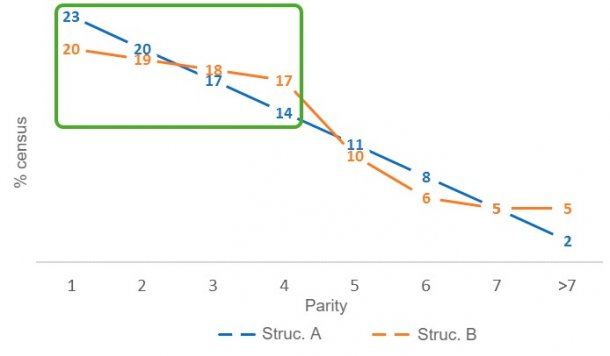 Figure 4. Differences in young sow rates between herd census structures A and B.