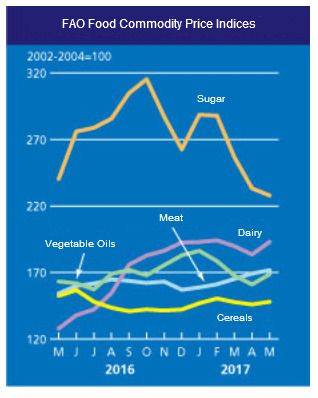 FAO food commodity prices
