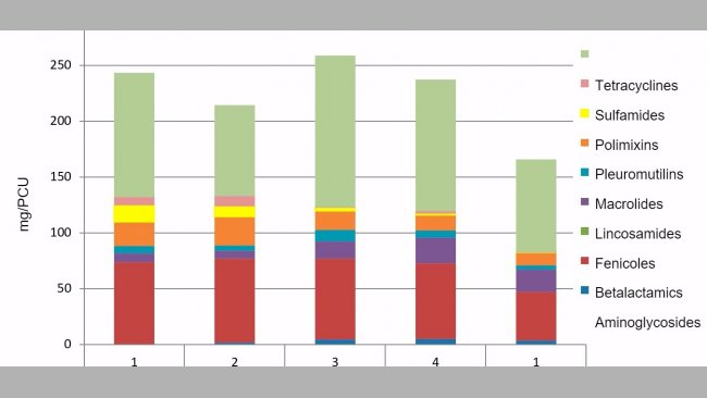 Figure 1. Example of antibiotic consumptionevolution (mg/PCU) in avertically integrated pig company. The first 4 quarters correspond to 2016 and the 5th to 2017.