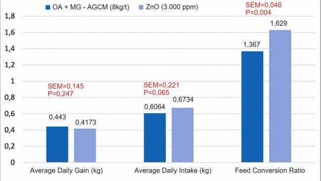 Figure 1. Effect of the use of a combination of organic acids and monglycerides of medium chain fatty acids (OA+MG-MCFA, 8kg/t) instead of ZnO (3000ppm), in the starter stage in piglets (8 replicates/ treatment, 12 animals per replicate). The model included: treatment, piglet size at the beginning (P<0,001 for the final weight and growth) and their interaction (P>0,05). SEM = standard error of the mean