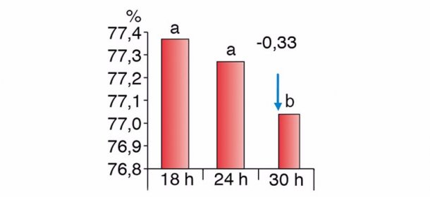Figure 2. Differences in carcass yield according to different fasting periods (Chevillon et al. 2006)