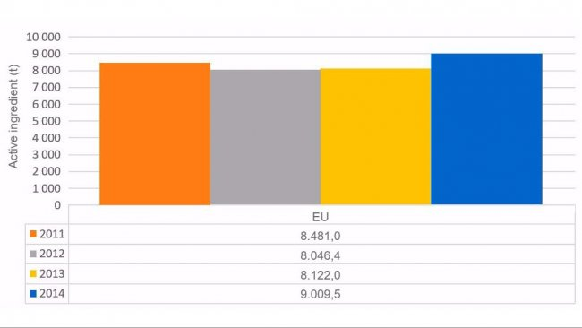 Graph 1. Evolution of total antimicrobial sales in the countries analysed in the ESVAC report.