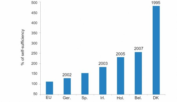 Figure 1. Main pig exporting countries in the EU. Percentage of self-sufficiency and starting year of the Salmonella control program. Source: from data of Agriculture and Horticulture Development Board, 2016.
