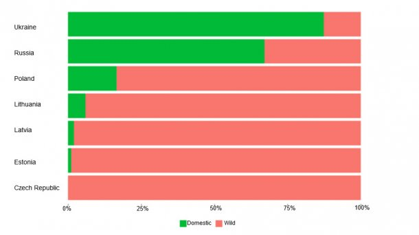 Relative proportions of African swine fever outbreaks and cases in wild boars and domestic pigs (Source: Plateforme ESA from data from the ADNS/WOAH Empres-i)