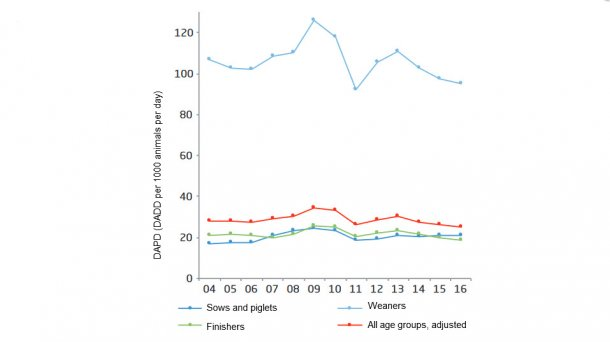 Antimicrobial consumption in the pig production, and the distribution on age groups, Denmark