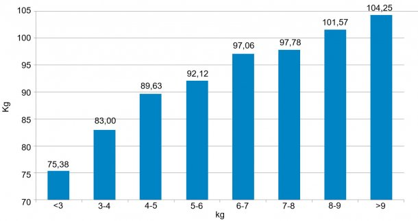 Figure 3. Weight of pigs at 159 days depending on weaning weight. The 6 kg of difference between the lightest 5% and the heaviest 5% at weaning (Figure 2) resulted in 30 Kg at 159 days.