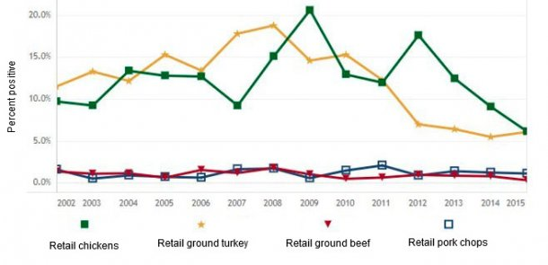 Figure 2: Salmonella prevalence in retail meats in the USA (adapted from FDA, 2016)