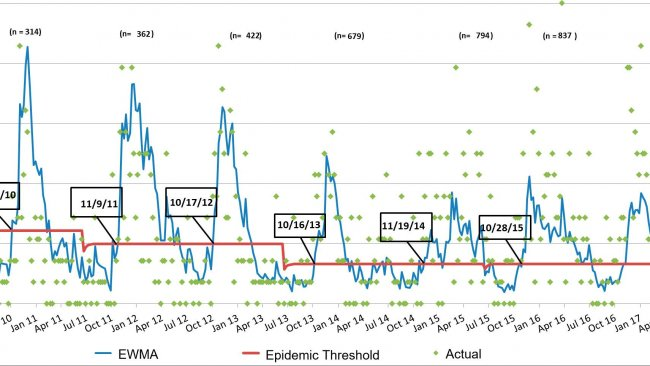 Figure 3. Number of PRRS cases per week (green dots) and smooth incidence curve (blue line). The dates in the boxes indicate when the incidence curve crosses the epidemic threshold (red line). Number of participant farms is summarized every season at the top of the chart. *EWMA: Exponentially weighted moving average.