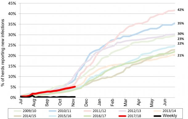 Figure 1. PRRS cumulative incidence in the last 9 years. Red line - current year cumulative incidence.