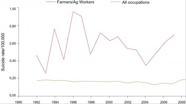 Occupational suicide rates/100.000 for farmers/Ag workers and all occupations, 1992-2010.  From: Ringgenberg, W., Peek-Asa, C. Donham, K., Ramirez, M. Trends and Conditions of Occupational Suicide and Homicide in Farmers and Agriculture Workers, 1992, 20110. The J. or Rural Health, 0(2017) 1-8 National Rural Health Assn.  (Note: 2008 and 2010 data are either not available or do not meet BLS publication criteria. Fatal injury data and rates were generated/calculated by the author with restricted access to LS CROI microdata).