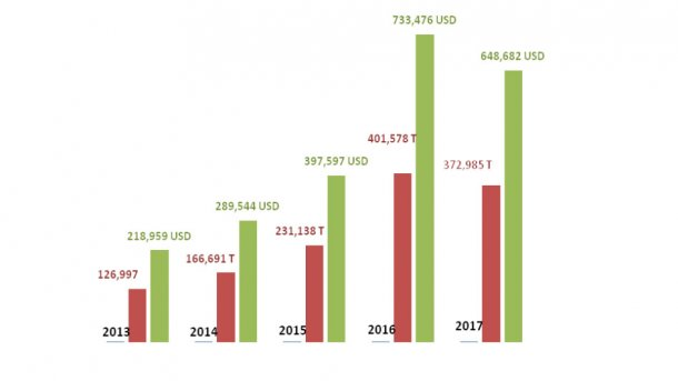 Evolution of the sales of pork products from Spain to China in terms of volume and value.