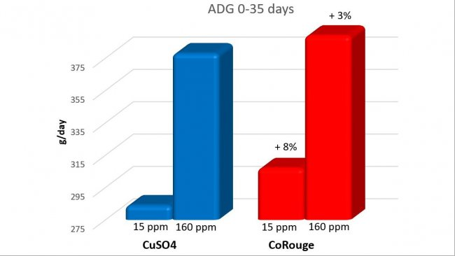 Effect of Cu supplementation at 15 and 160 mg/kg on piglet weight gain
