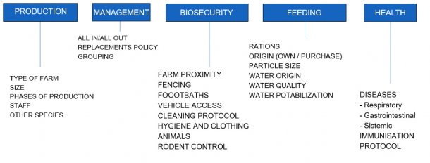 Figure 1. Topics included in the questionnaire administered in 61 Irish farms included in the Salmonella monitoring program.