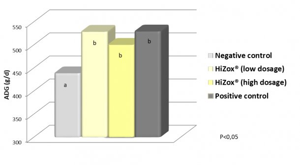 Effect of conventional zinc oxide and HiZox