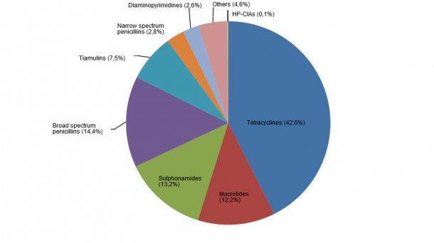 Classes of antibiotics used in pigs in 2017
