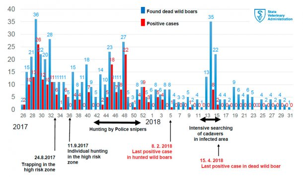 Weekly incidence of ASF in wild boars found dead in the infected area. Official Veterinary Service of the Czech Republic.